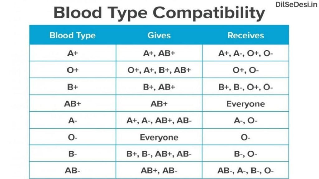 Blood Type Compatibility, Blood Donation Chart